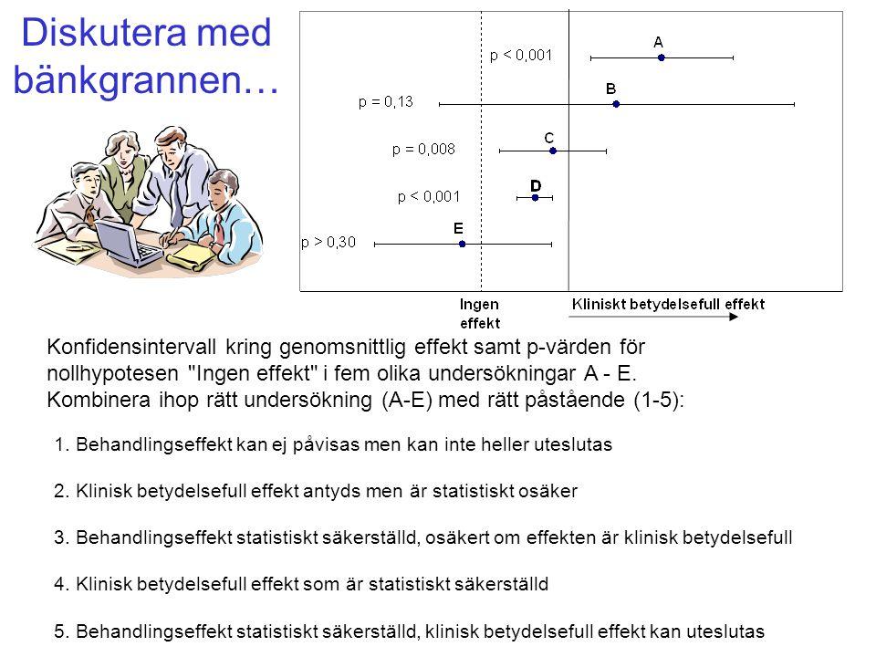 Diskutera med bänkgrannen… Konfidensintervall kring genomsnittlig effekt samt p-värden för nollhypotesen Ingen effekt i fem olika undersökningar A - E.