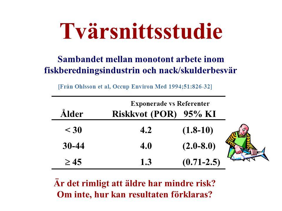 Sambandet mellan monotont arbete inom fiskberedningsindustrin och nack/skulderbesvär Exponerade vs Referenter ÅlderRiskkvot (POR) 95% KI < 304.2 (1.8-