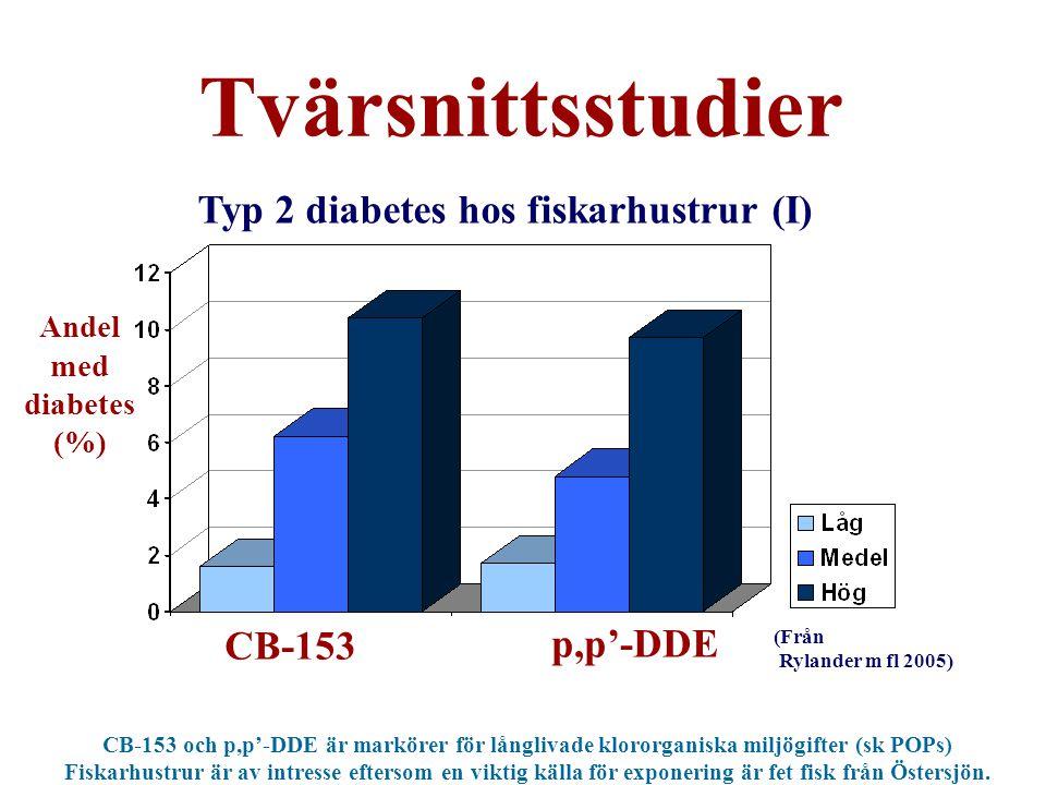 Tvärsnittsstudier CB-153 p,p'-DDE Andel med diabetes (%) (Från Rylander m fl 2005) Typ 2 diabetes hos fiskarhustrur (I) CB-153 och p,p'-DDE är markörer för långlivade klororganiska miljögifter (sk POPs) Fiskarhustrur är av intresse eftersom en viktig källa för exponering är fet fisk från Östersjön.