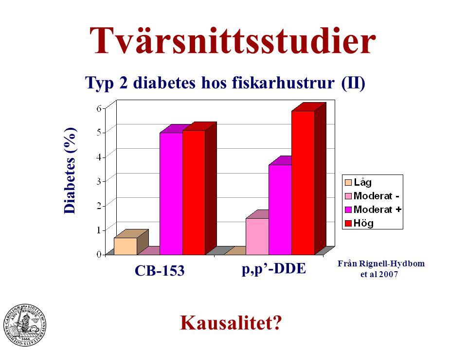 CB-153 p,p'-DDE Diabetes (%) Från Rignell-Hydbom et al 2007 Tvärsnittsstudier Typ 2 diabetes hos fiskarhustrur (II) Kausalitet?
