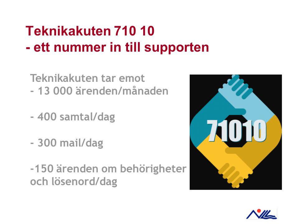 Teknikakuten 710 10 - ett nummer in till supporten Teknikakuten tar emot - 13 000 ärenden/månaden - 400 samtal/dag - 300 mail/dag -150 ärenden om behö