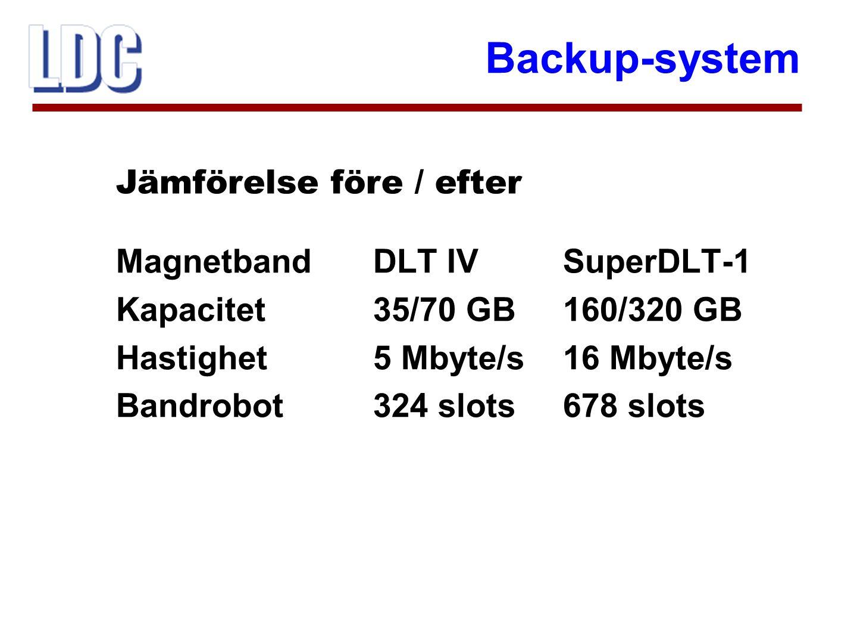 Backup-system  Backup-system för person- datorer  Bandväxlare Compaq StorageWorks SSL 2020 TL  Plats för upp till 19 bandkassetter per magasin  Magnetband AIT-2, 50 Gbyte Retrospect