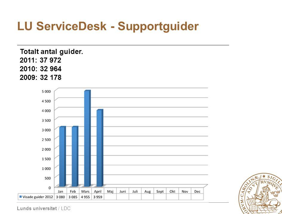 Lunds universitet / LDC LU ServiceDesk - Supportguider Totalt antal guider. 2011: 37 972 2010: 32 964 2009: 32 178