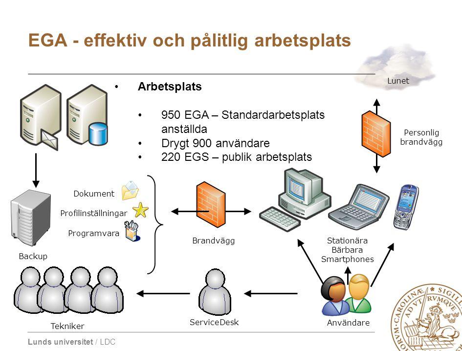 Lunds universitet / LDC Backup Dokument Profilinställningar Programvara Stationära Bärbara Smartphones Användare Lunet Brandvägg Personlig brandvägg T