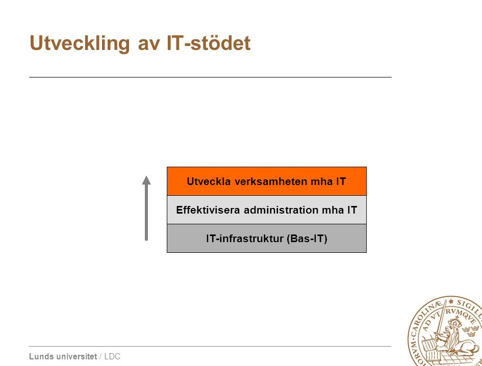 Lunds universitet / LDC IT-infrastruktur (Bas-IT) Effektivisera administration mha IT Utveckla verksamheten mha IT Utveckling av IT-stödet