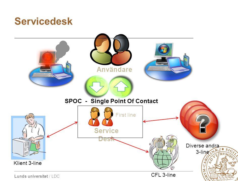 Lunds universitet / LDC Användare SPOC - Single Point Of Contact Klient 3-line CFL 3-line Diverse andra 3-line Service Desk First line Servicedesk