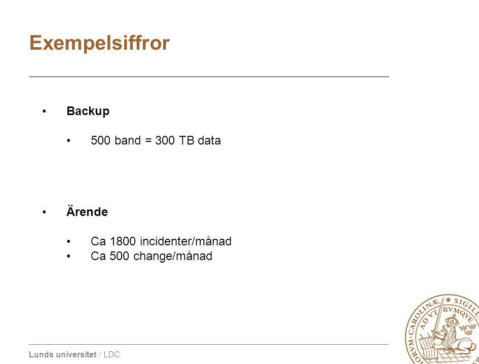 Lunds universitet / LDC LDC infrastruktur i siffror Backup 500 band = 300 TB data Ärende Ca 1800 incidenter/månad Ca 500 change/månad Exempelsiffror