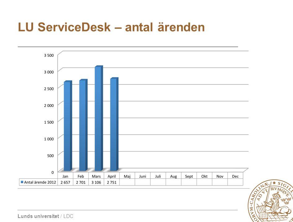 Lunds universitet / LDC LU ServiceDesk – antal ärenden
