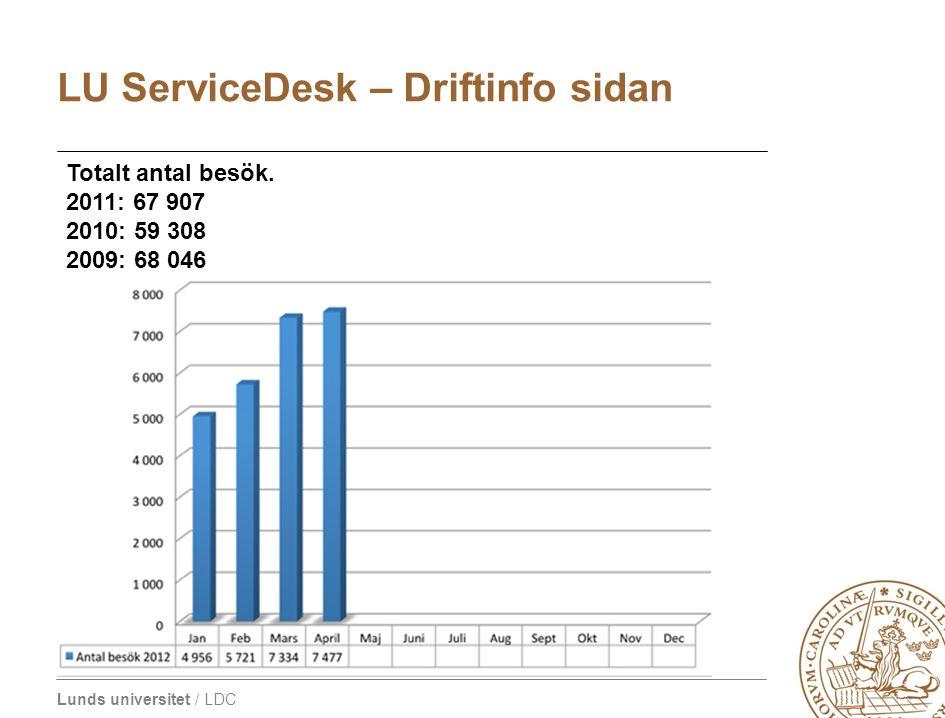 Lunds universitet / LDC LU ServiceDesk – Driftinfo sidan Totalt antal besök. 2011: 67 907 2010: 59 308 2009: 68 046