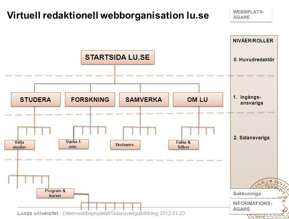 Lunds universitet / Externwebbsprojektet/Sidansvarigutbildning/ 2012-01-23 STARTSIDA LU.SE Välja studier Skolsamv. Fakta & Siffror STUDERA FORSKNING S