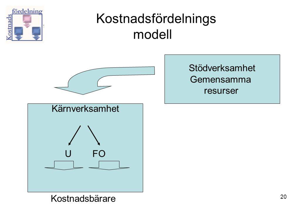 20 Kostnadsfördelnings modell Kärnverksamhet U FO Kostnadsbärare Stödverksamhet Gemensamma resurser