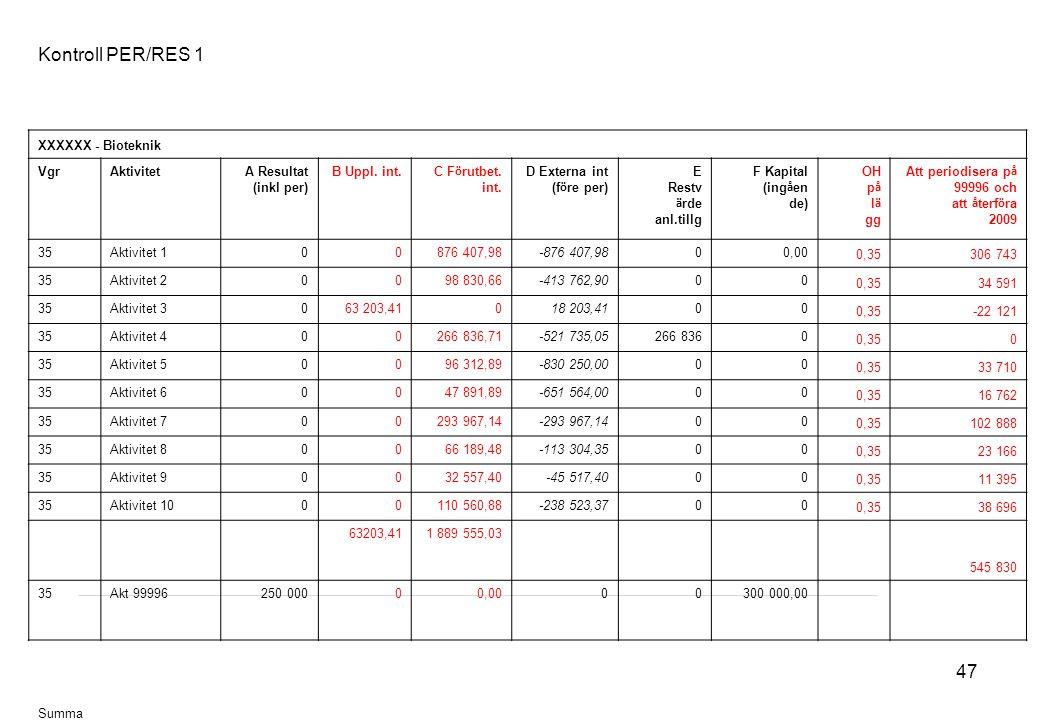 47 Kontroll PER/RES 1 XXXXXX - Bioteknik VgrAktivitetA Resultat (inkl per) B Uppl.