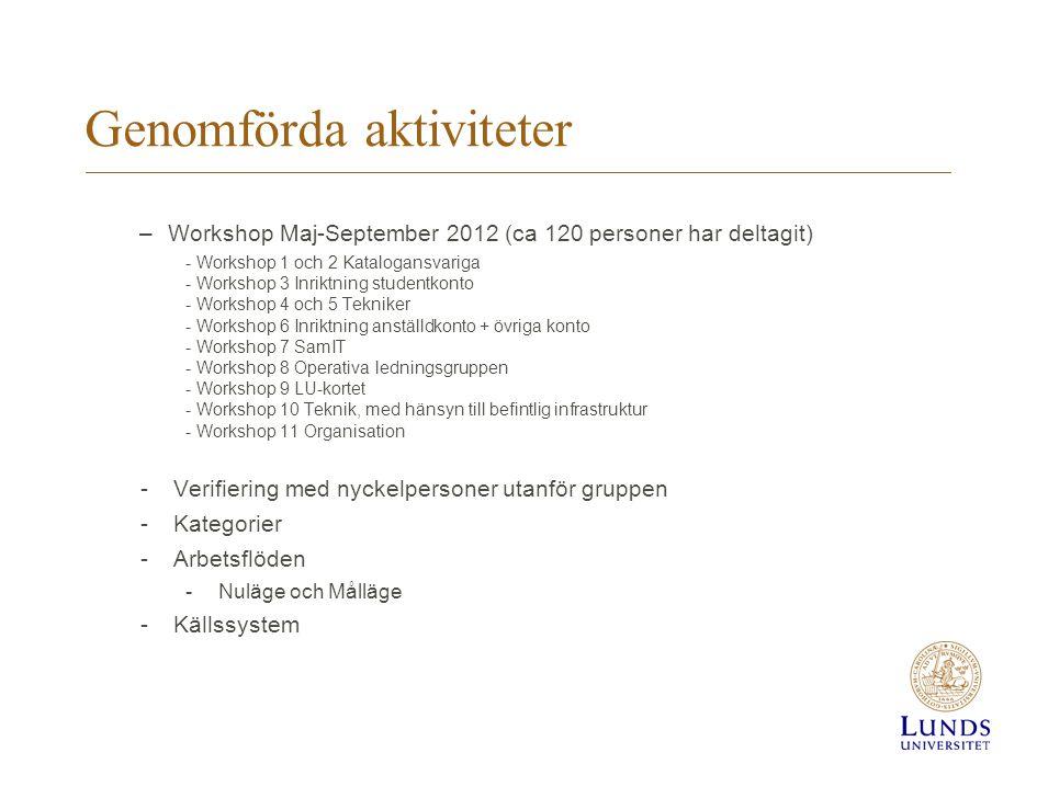 Genomförda aktiviteter –Workshop Maj-September 2012 (ca 120 personer har deltagit) - Workshop 1 och 2 Katalogansvariga - Workshop 3 Inriktning student