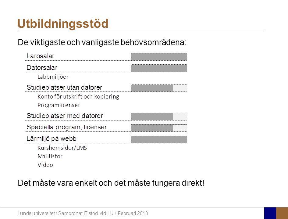 Lunds universitet / Samordnat IT-stöd vid LU / Februari 2010 De viktigaste och vanligaste behovsområdena: Det måste vara enkelt och det måste fungera direkt.