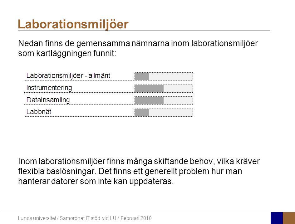 Lunds universitet / Samordnat IT-stöd vid LU / Februari 2010 Nedan finns de gemensamma nämnarna inom laborationsmiljöer som kartläggningen funnit: Inom laborationsmiljöer finns många skiftande behov, vilka kräver flexibla baslösningar.