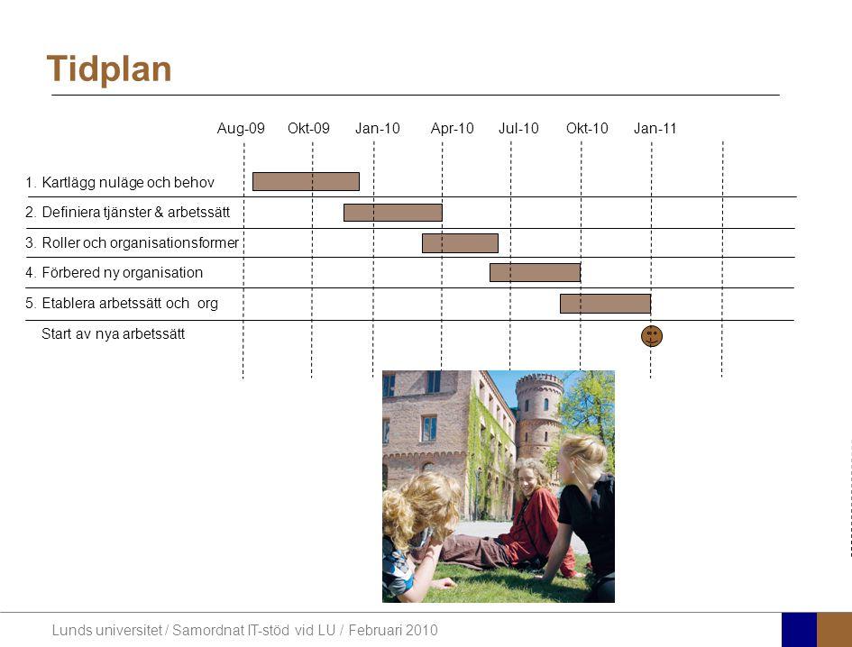 Lunds universitet / Samordnat IT-stöd vid LU / Februari 2010 Tidplan 1.