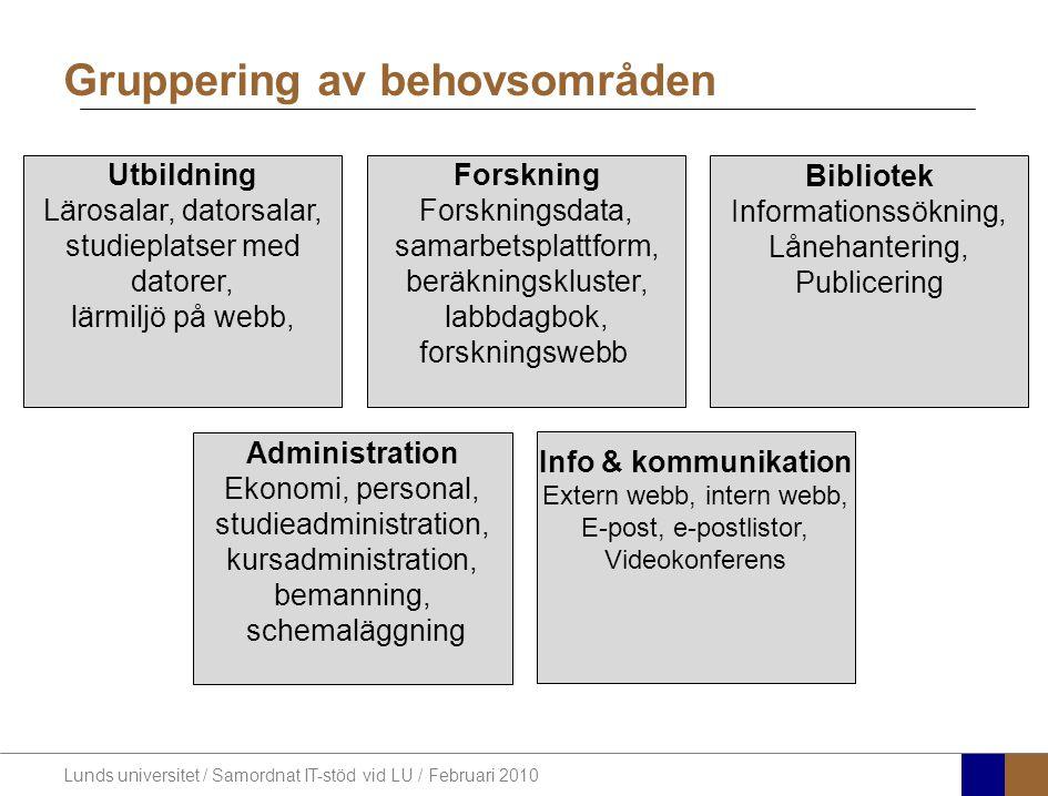 Lunds universitet / Samordnat IT-stöd vid LU / Februari 2010 Gradering av behov Från dokumentationen efter behovskartläggningsbesöken har projektgruppen räknat hur många som har de olika behoven och satt det i relation till hur många som kartlagts.