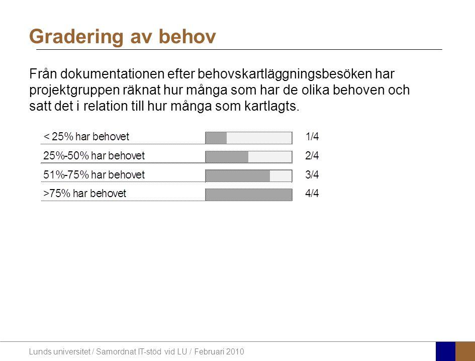 Lunds universitet / Samordnat IT-stöd vid LU / Februari 2010 Vid kartläggningen framfördes 273 uttalanden om de centrala administrativa systemen.