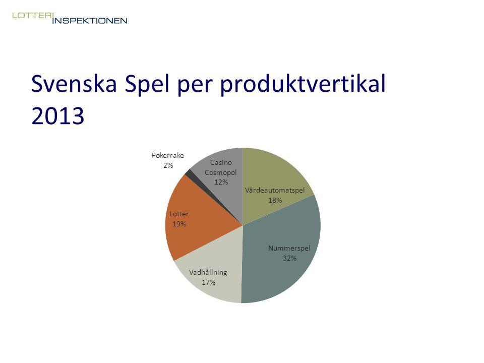 Tack! Joakim.ronngren@lotteriinspektionen.se