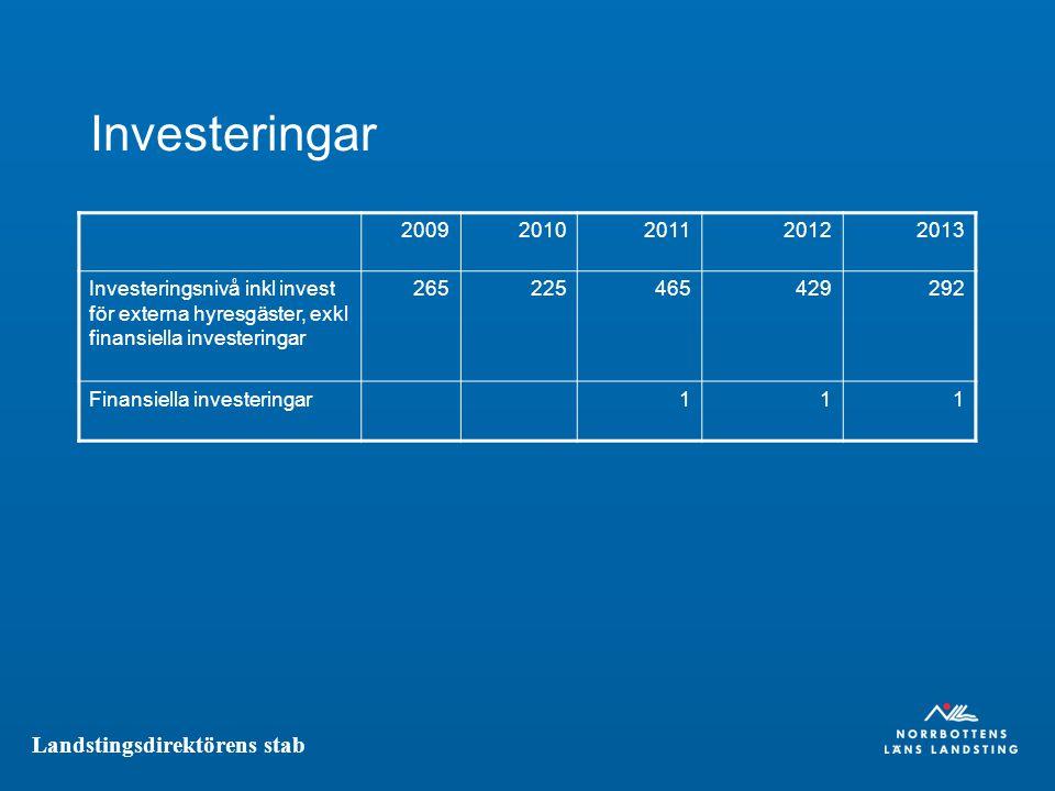 Landstingsdirektörens stab Investeringar 20092010201120122013 Investeringsnivå inkl invest för externa hyresgäster, exkl finansiella investeringar 265225465429292 Finansiella investeringar111