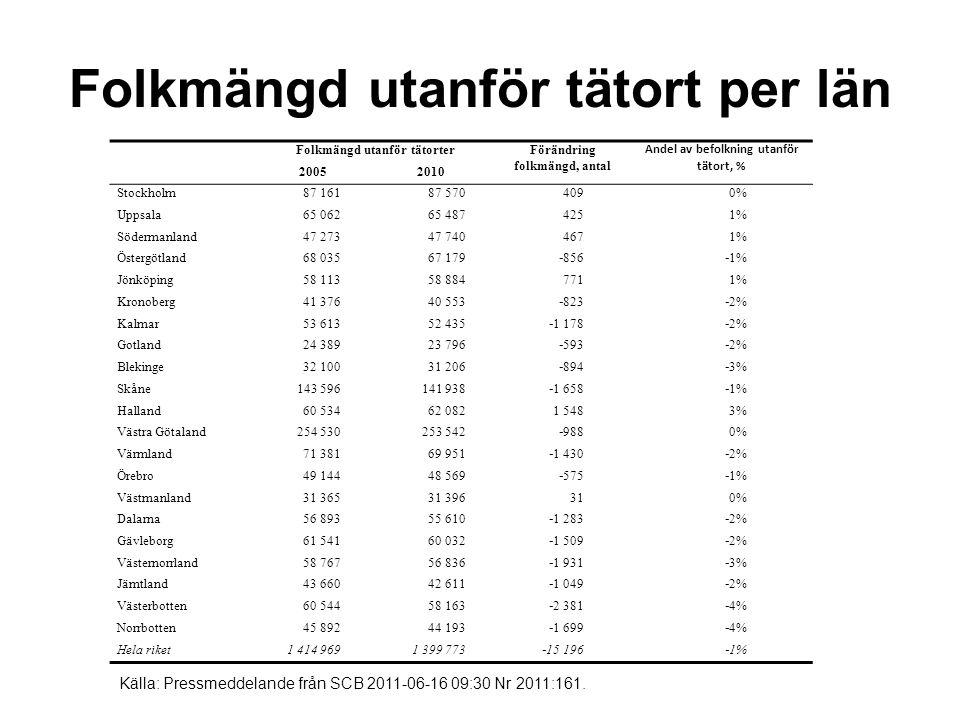 Folkmängd utanför tätort per län Folkmängd utanför tätorterFörändring folkmängd, antal Andel av befolkning utanför tätort, % 20052010 Stockholm87 16187 5704090% Uppsala65 06265 4874251% Södermanland47 27347 7404671% Östergötland68 03567 179 ‑ 856 ‑ 1% Jönköping58 11358 8847711% Kronoberg41 37640 553 ‑ 823 ‑ 2% Kalmar53 61352 435 ‑ 1 178 ‑ 2% Gotland24 38923 796 ‑ 593 ‑ 2% Blekinge32 10031 206 ‑ 894 ‑ 3% Skåne143 596141 938 ‑ 1 658 ‑ 1% Halland60 53462 0821 5483% Västra Götaland254 530253 542 ‑ 988 0% Värmland71 38169 951 ‑ 1 430 ‑ 2% Örebro49 14448 569 ‑ 575 ‑ 1% Västmanland31 36531 396310% Dalarna56 89355 610 ‑ 1 283 ‑ 2% Gävleborg61 54160 032 ‑ 1 509 ‑ 2% Västernorrland58 76756 836 ‑ 1 931 ‑ 3% Jämtland43 66042 611 ‑ 1 049 ‑ 2% Västerbotten60 54458 163 ‑ 2 381 ‑ 4% Norrbotten45 89244 193 ‑ 1 699 ‑ 4% Hela riket1 414 9691 399 773 ‑ 15 196 ‑ 1% Källa: Pressmeddelande från SCB 2011-06-16 09:30 Nr 2011:161.