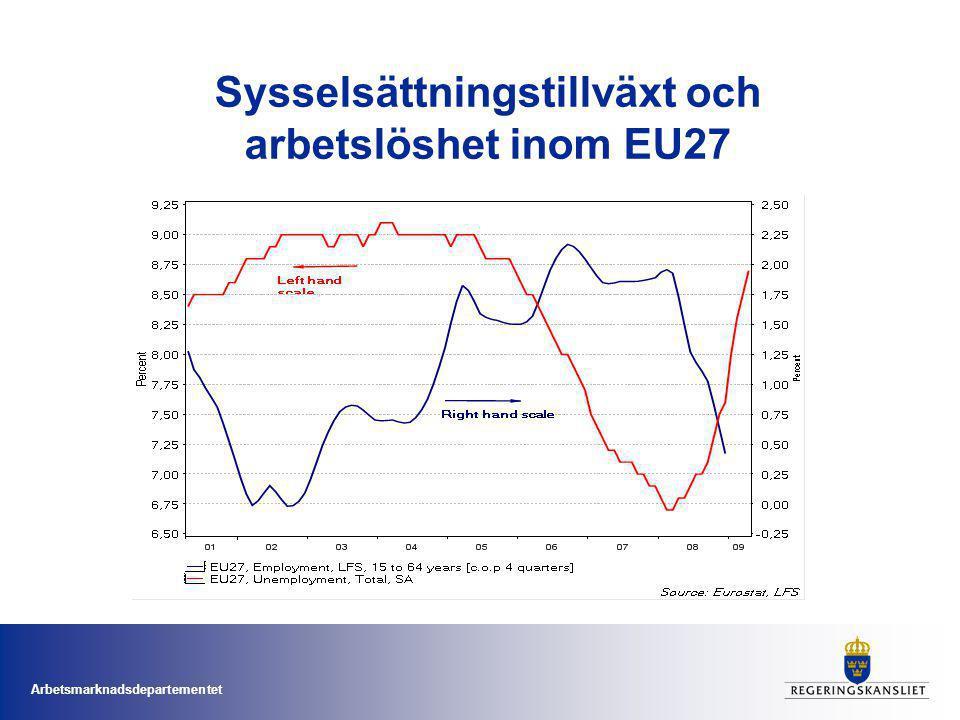 Arbetsmarknadsdepartementet Sysselsättningstillväxt och arbetslöshet inom EU27