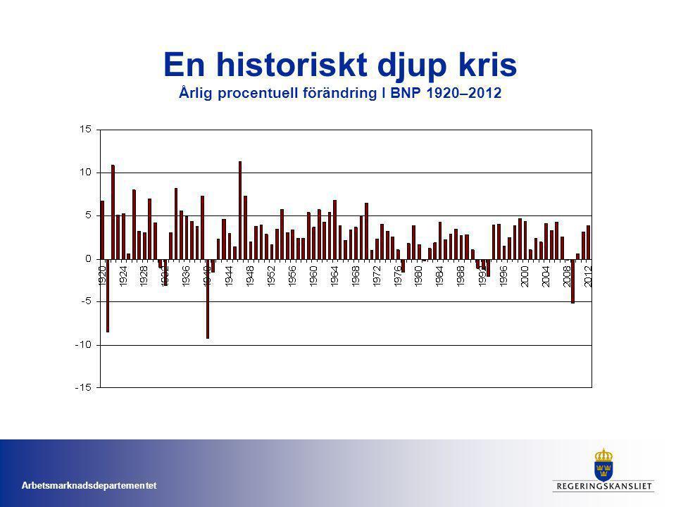 Arbetsmarknadsdepartementet En historiskt djup kris Årlig procentuell förändring I BNP 1920–2012