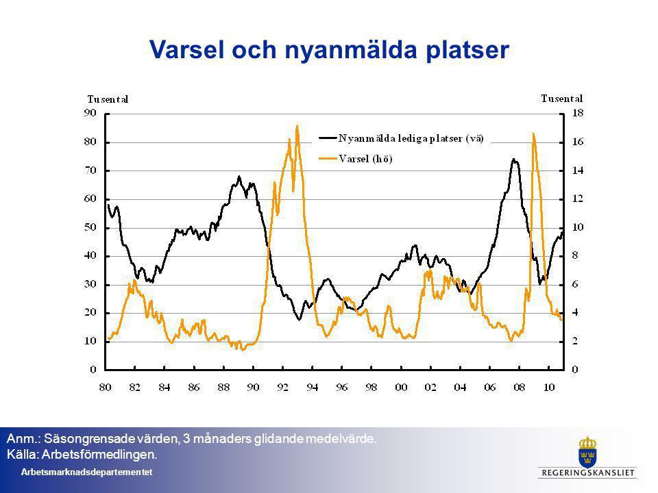 Arbetsmarknadsdepartementet Anm.: Säsongrensade värden, 3 månaders glidande medelvärde.