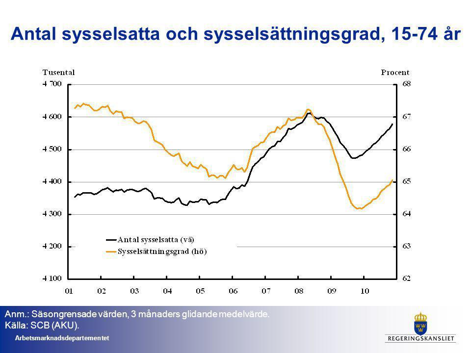 Arbetsmarknadsdepartementet Antal sysselsatta och sysselsättningsgrad, 15-74 år Anm.: Säsongrensade värden, 3 månaders glidande medelvärde.