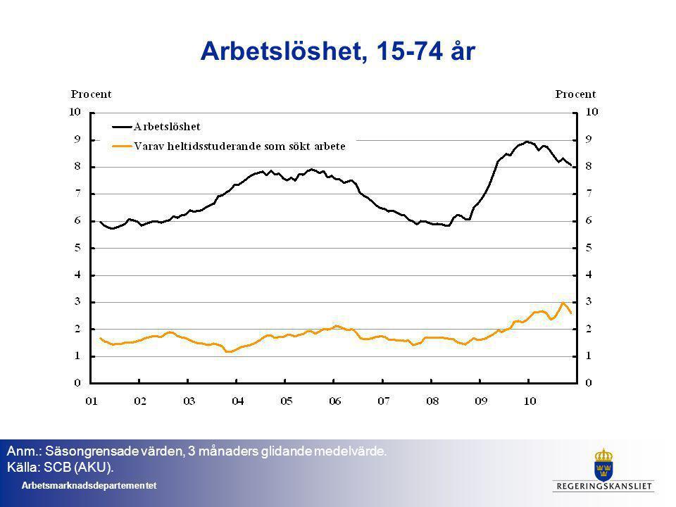 Arbetsmarknadsdepartementet Arbetslöshet, 15-74 år Anm.: Säsongrensade värden, 3 månaders glidande medelvärde.