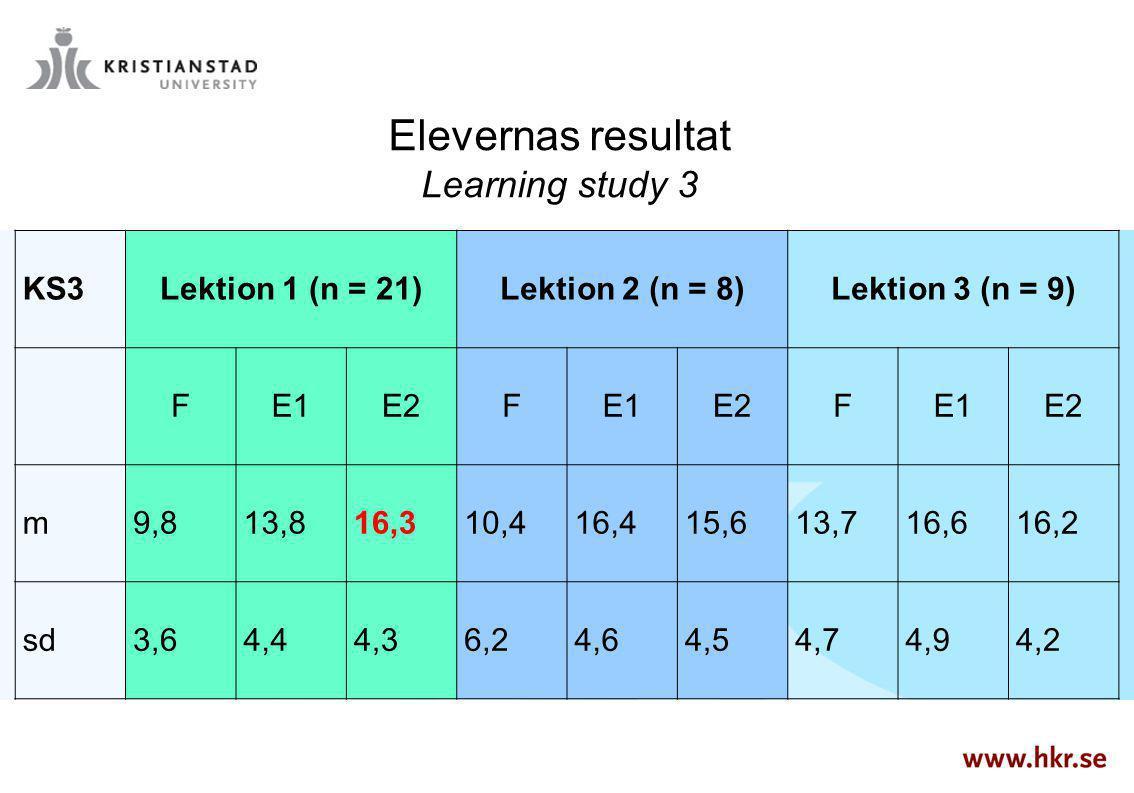 KS3Lektion 1 (n = 21)Lektion 2 (n = 8)Lektion 3 (n = 9) FE1E2FE1E2FE1E2 m9,813,816,310,416,415,613,716,616,2 sd3,64,44,36,24,64,54,74,94,2 Elevernas r