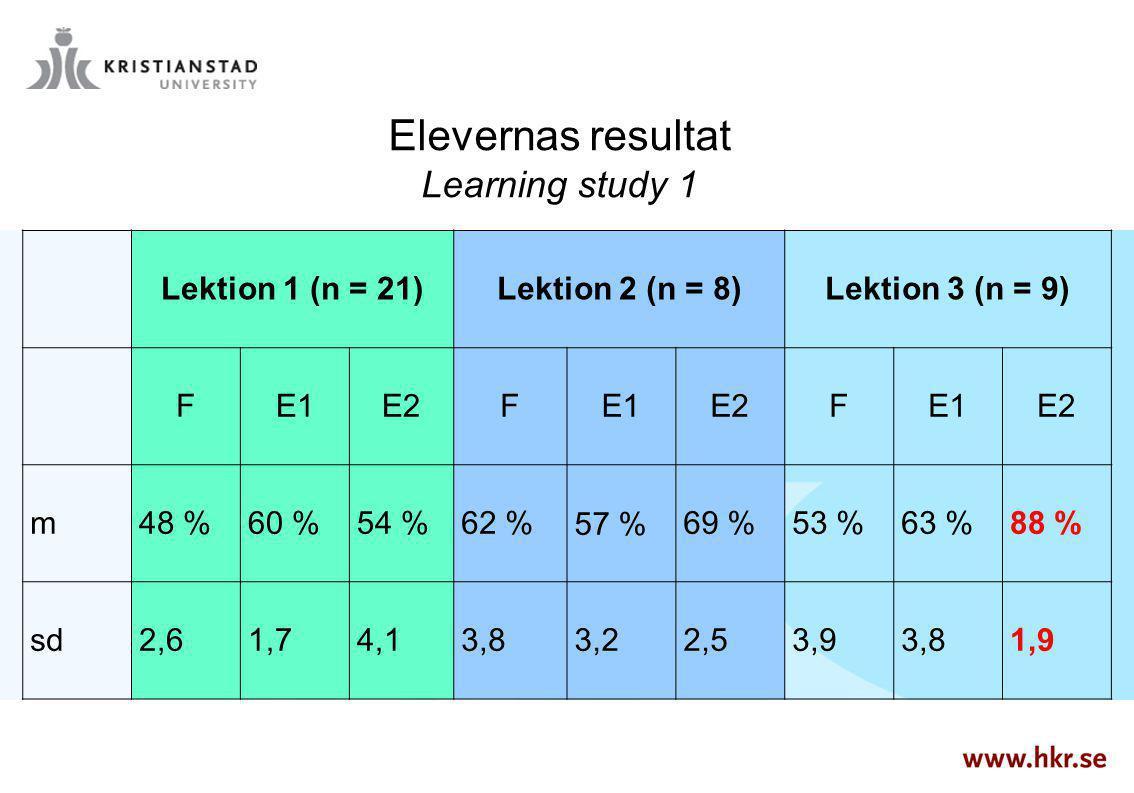 Lektion 1 (n = 21)Lektion 2 (n = 8)Lektion 3 (n = 9) FE1E2FE1E2FE1E2 m48 %60 %54 %62 %57 %69 %53 %63 %88 % sd2,61,74,13,83,22,53,93,81,9 Elevernas res