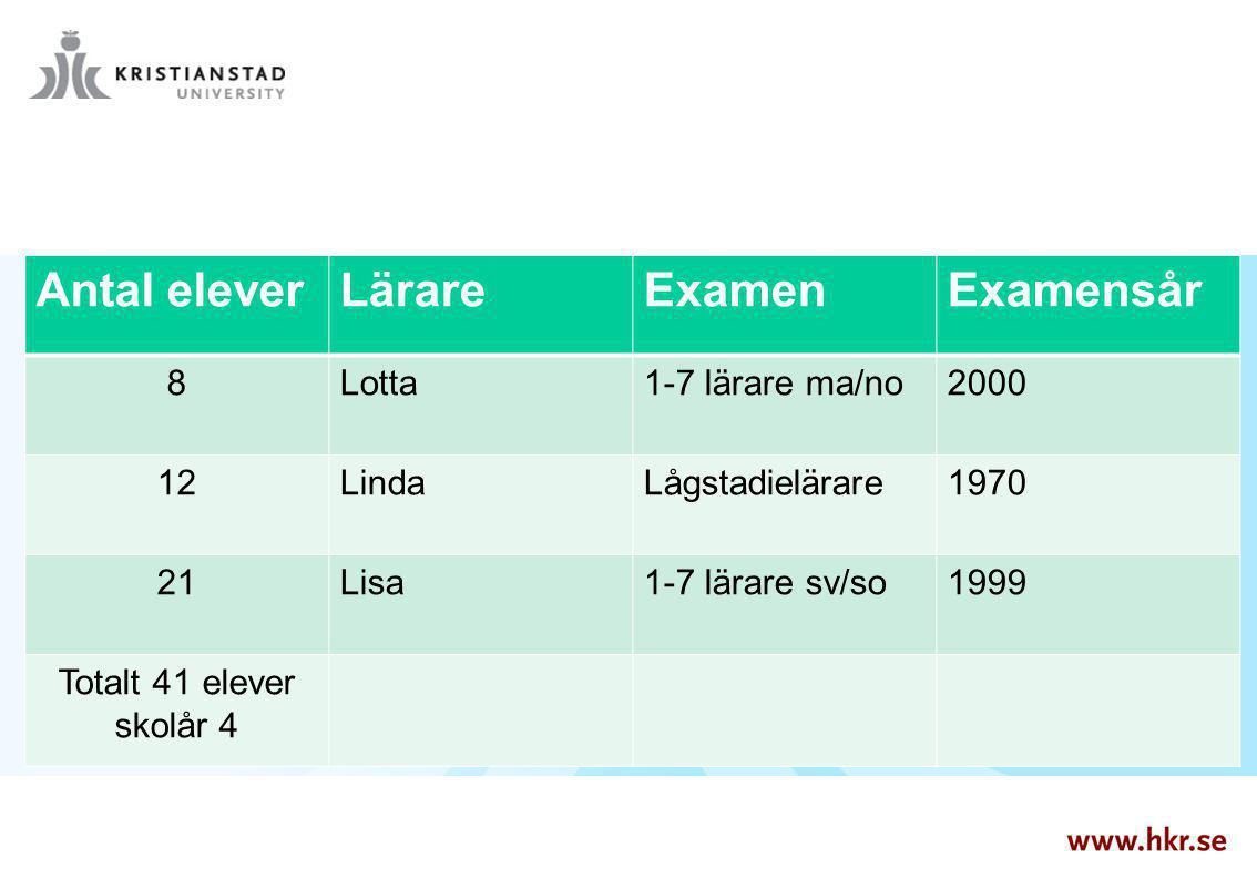 Antal eleverLärareExamenExamensår 8Lotta1-7 lärare ma/no2000 12LindaLågstadielärare1970 21Lisa1-7 lärare sv/so1999 Totalt 41 elever skolår 4