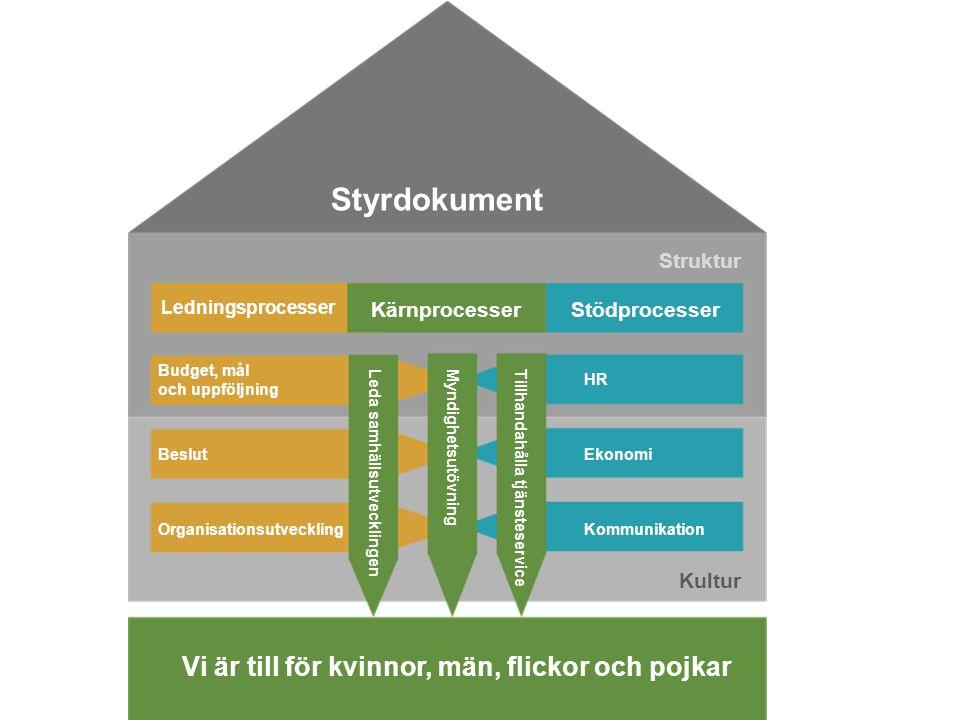 Styrdokument Ledningsprocesser Budget, mål och uppföljning Beslut Organisationsutveckling StödprocesserKärnprocesser HR Ekonomi Kommunikation Leda sam