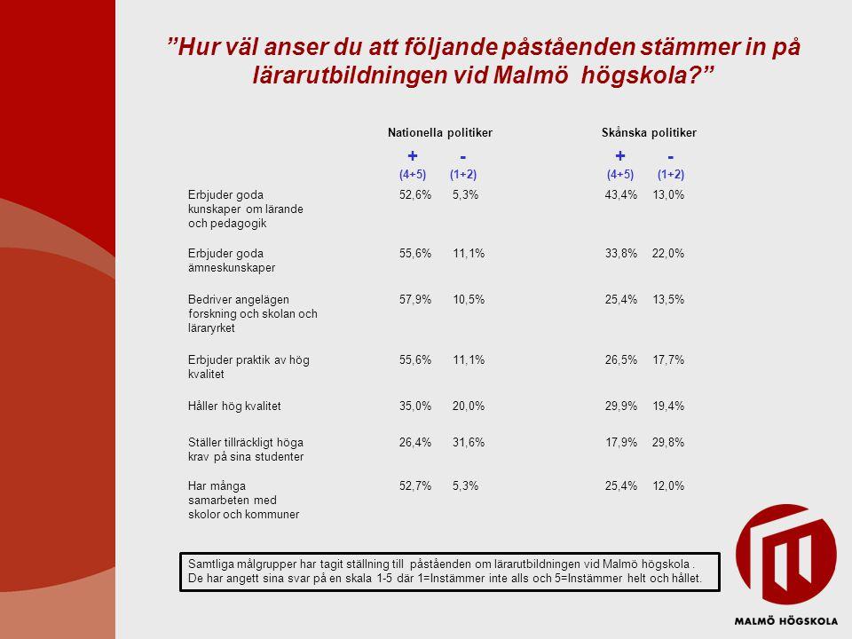 Erbjuder goda kunskaper om lärande och pedagogik Nationella politikerSkånska politiker Erbjuder goda ämneskunskaper Bedriver angelägen forskning och skolan och läraryrket Erbjuder praktik av hög kvalitet Håller hög kvalitet Ställer tillräckligt höga krav på sina studenter Har många samarbeten med skolor och kommuner 52,6% 55,6% 57,9% 55,6% 35,0% 26,4% 52,7% 5,3% 11,1% 10,5% 11,1% 20,0% 31,6% 5,3% 43,4% 33,8% 25,4% 26,5% 29,9% 17,9% 25,4% 13,0% 22,0% 13,5% 17,7% 19,4% 29,8% 12,0% + (4+5) - (1+2) + (4+5) - (1+2) Samtliga målgrupper har tagit ställning till påståenden om lärarutbildningen vid Malmö högskola.