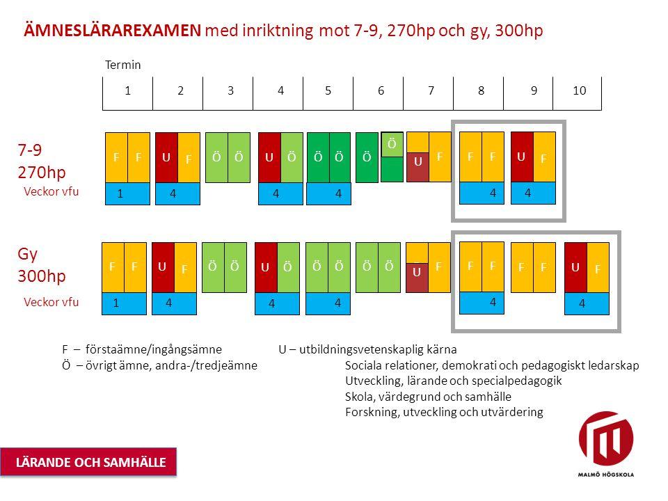 F ÄMNESLÄRAREXAMEN med inriktning mot 7-9, 270hp och gy, 300hp 1 2 3 4 5 6 7 8 9 10 Termin 7-9 270hp 1 FF F Ö 4 ÖUÖ Veckor vfu 4 ÖU 4 Ö Ö F 4 F Gy 300hp Veckor vfu FF Ö F 4 U F 4 F F 4 U 1 FF F 4 ÖUÖ 4 ÖU ÖÖ 4 ÖÖ U F F U F F – förstaämne/ingångsämne Ö – övrigt ämne, andra-/tredjeämne U – utbildningsvetenskaplig kärna Sociala relationer, demokrati och pedagogiskt ledarskap Utveckling, lärande och specialpedagogik Skola, värdegrund och samhälle Forskning, utveckling och utvärdering LÄRANDE OCH SAMHÄLLE