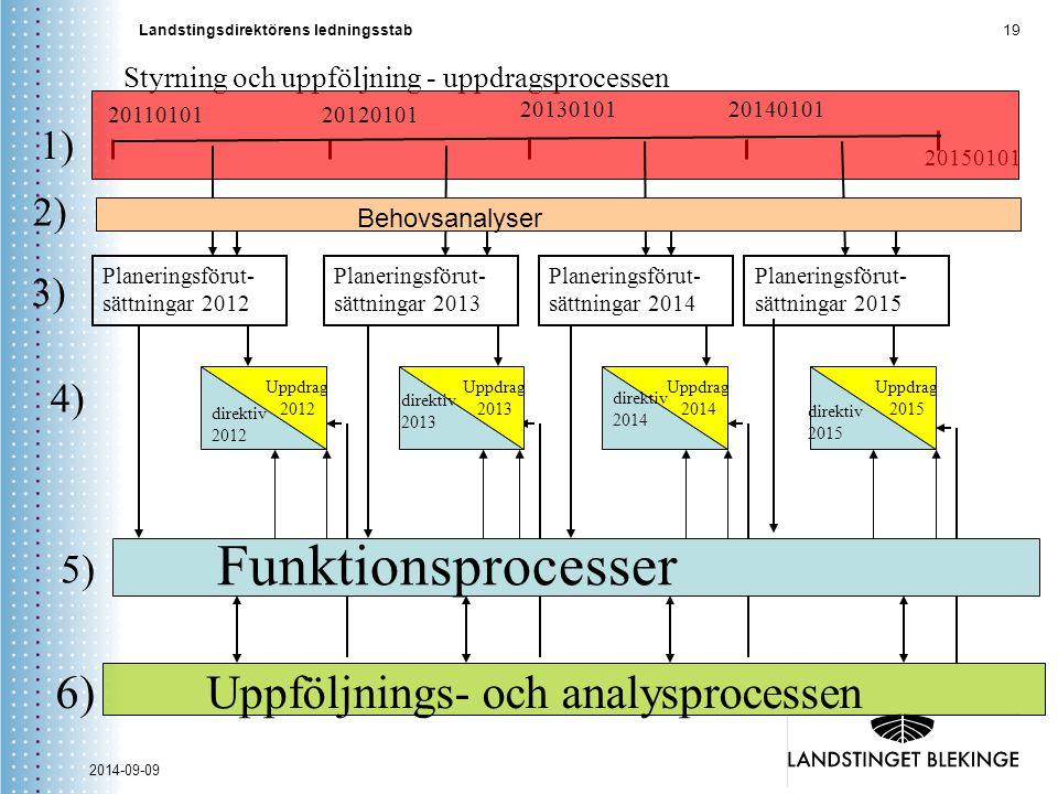 Landstingsdirektörens ledningsstab 19 2014-09-09 20150101 Styrning och uppföljning - uppdragsprocessen Planeringsförut- sättningar 2012 Planeringsföru