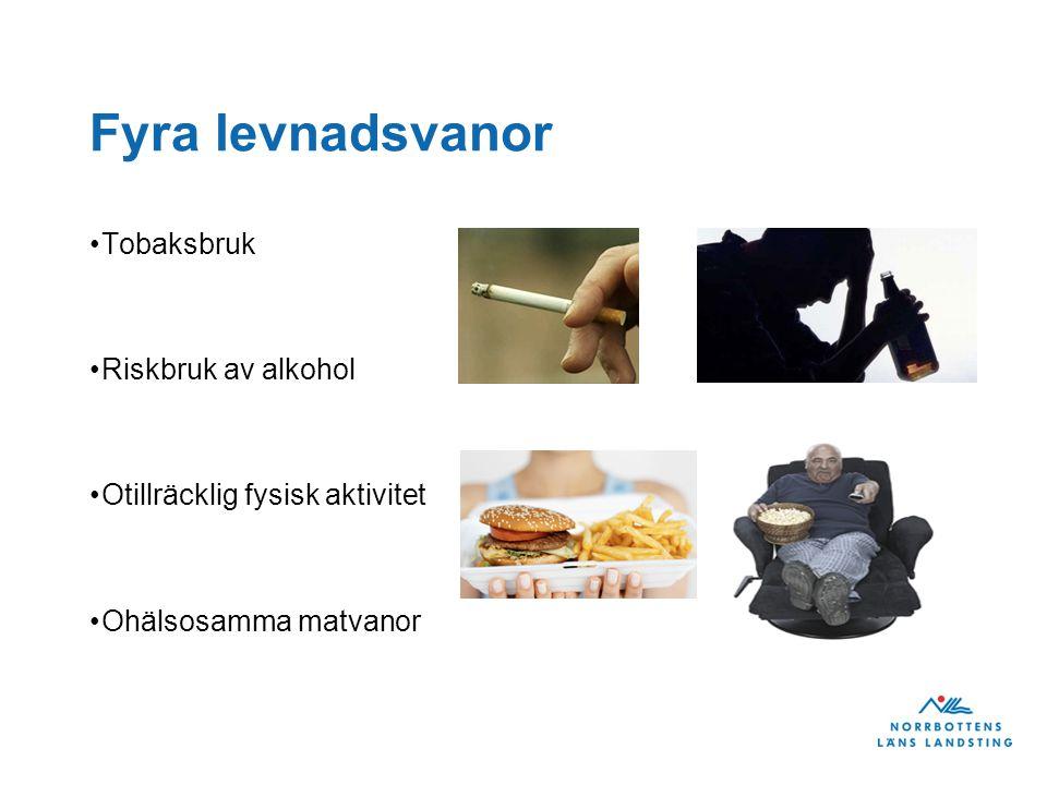 Fyra levnadsvanor Tobaksbruk Riskbruk av alkohol Otillräcklig fysisk aktivitet Ohälsosamma matvanor