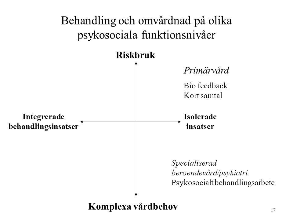 Behandling och omvårdnad på olika psykosociala funktionsnivåer Primärvård Bio feedback Kort samtal Specialiserad beroendevård/psykiatri Psykosocialt b