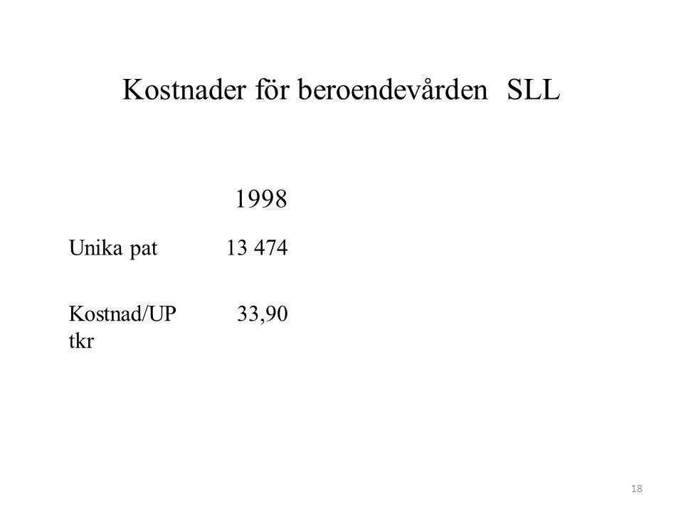 Kostnader för beroendevården SLL 1998 Unika pat13 474 Kostnad/UP tkr 33,90 18