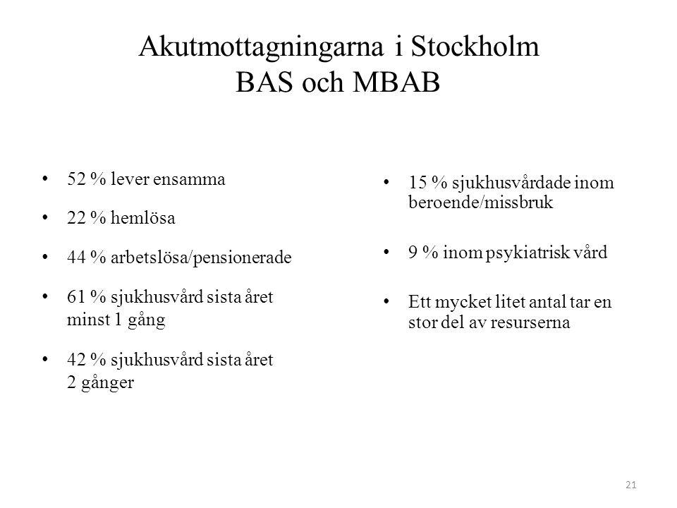 Akutmottagningarna i Stockholm BAS och MBAB 52 % lever ensamma 22 % hemlösa 44 % arbetslösa/pensionerade 61 % sjukhusvård sista året minst 1 gång 42 %