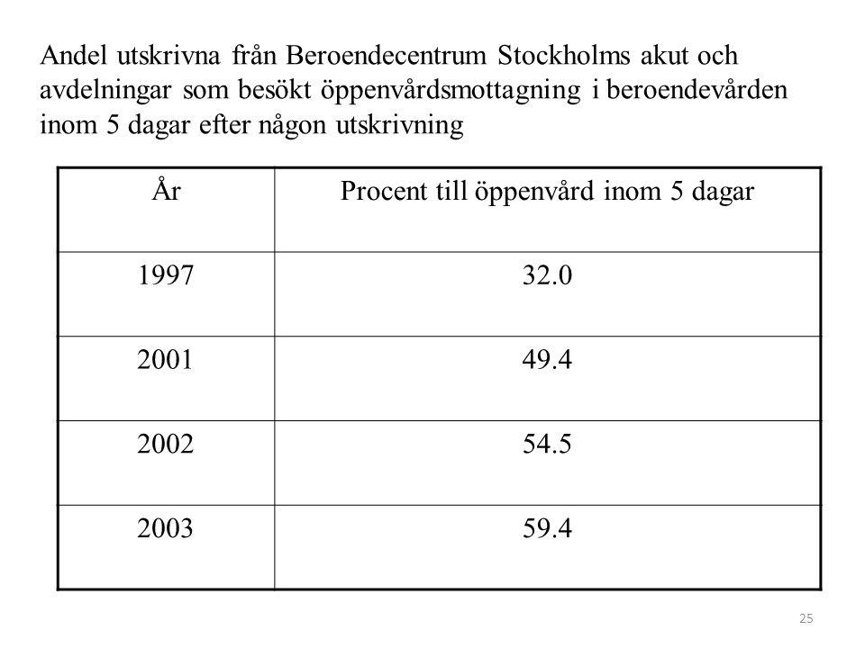 Andel utskrivna från Beroendecentrum Stockholms akut och avdelningar som besökt öppenvårdsmottagning i beroendevården inom 5 dagar efter någon utskriv