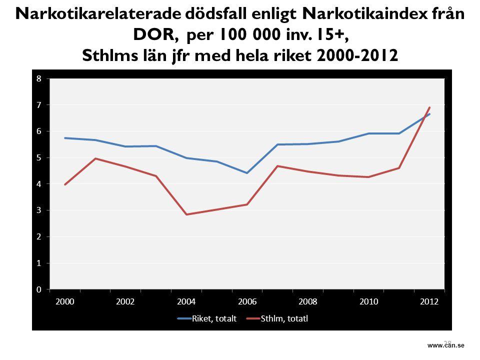 www.can.se Narkotikarelaterade dödsfall enligt Narkotikaindex från DOR, per 100 000 inv. 15+, Sthlms län jfr med hela riket 2000-2012 Minskad spridnin