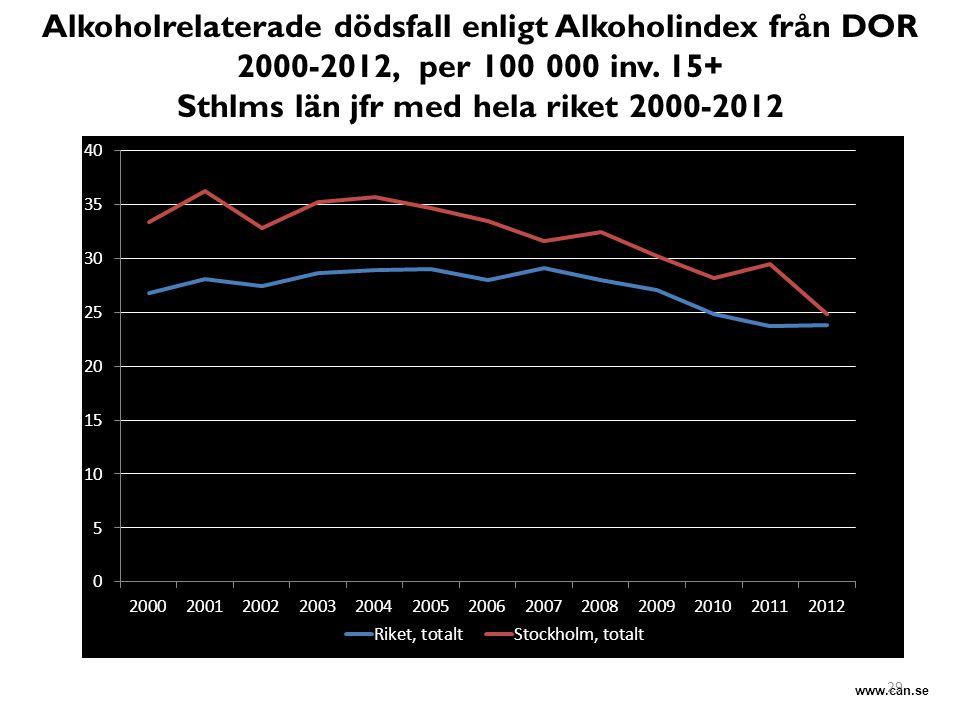 www.can.se Alkoholrelaterade dödsfall enligt Alkoholindex från DOR 2000-2012, per 100 000 inv. 15+ Sthlms län jfr med hela riket 2000-2012 29