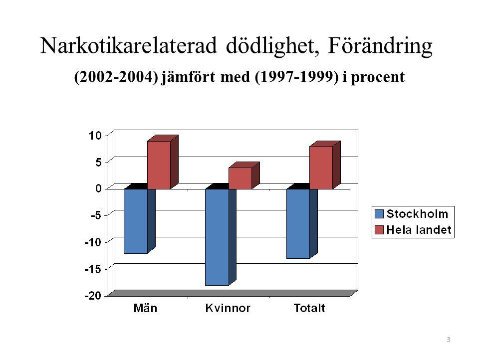 Narkotikarelaterad dödlighet, Förändring (2002-2004) jämfört med (1997-1999) i procent 3