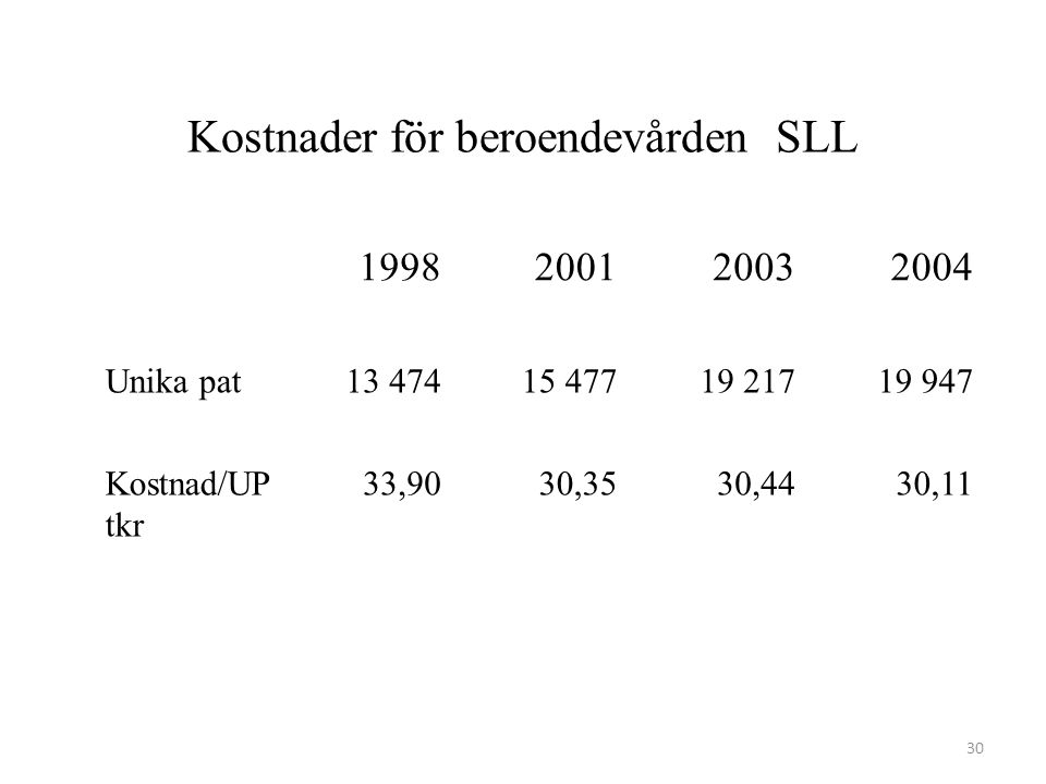 Kostnader för beroendevården SLL 1998200120032004 Unika pat13 47415 47719 21719 947 Kostnad/UP tkr 33,9030,3530,4430,11 30