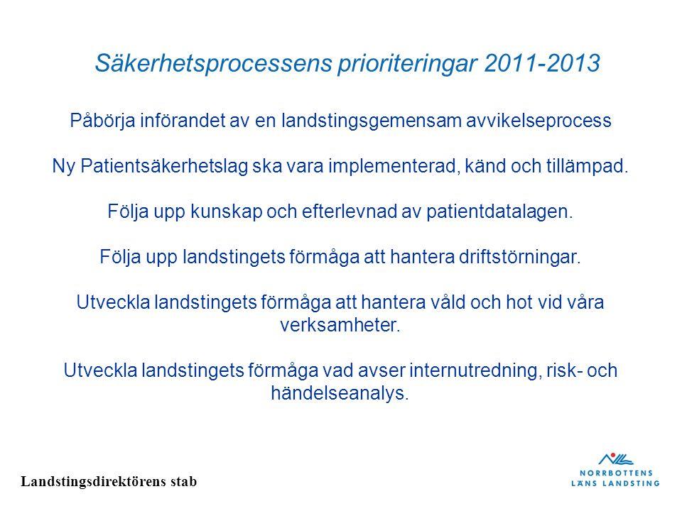 Landstingsdirektörens stab Säkerhetsprocessens prioriteringar 2011-2013 Påbörja införandet av en landstingsgemensam avvikelseprocess Ny Patientsäkerhe