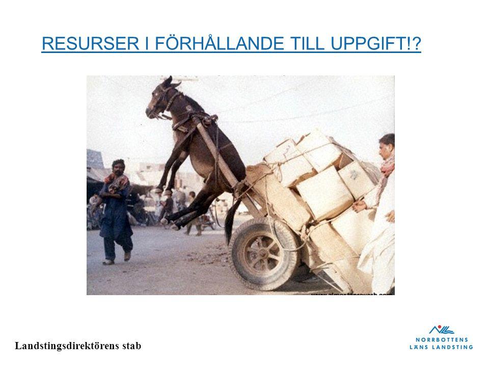 Landstingsdirektörens stab RESURSER I FÖRHÅLLANDE TILL UPPGIFT!?