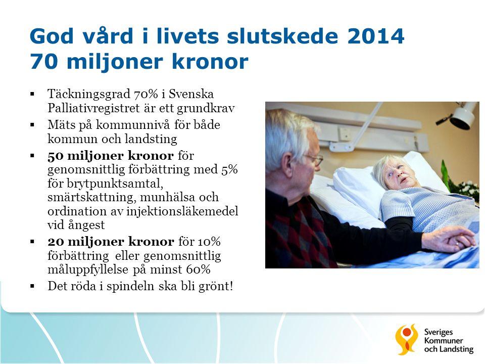 God vård i livets slutskede 2014 70 miljoner kronor  Täckningsgrad 70% i Svenska Palliativregistret är ett grundkrav  Mäts på kommunnivå för både ko