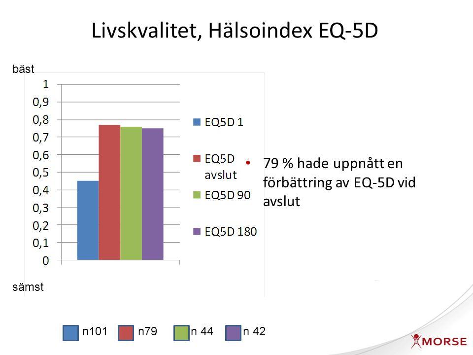 Livskvalitet, hälsotillstånd EQ VAS n101 n 79 n 44 n 42 bäst sämst 78 % hade uppnått en förbättring av EQ VAS med minst 10 enheter vid avslut